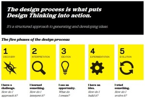 Design-Thinking-fo-Educators